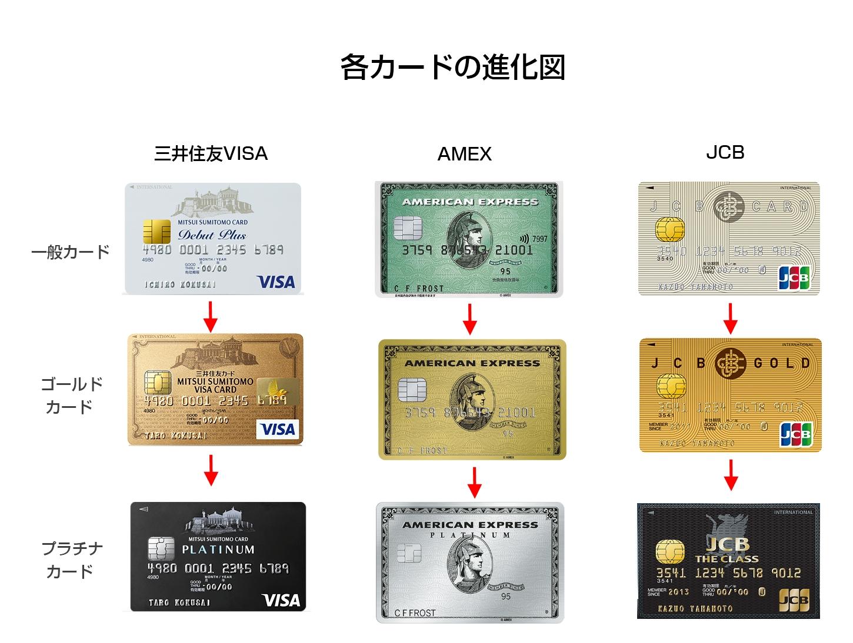 クレジット カード ステータス ランキング 【高ステータス】人気のおすすめクレジットカードランキング10選